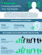 Listening should be your top priority
